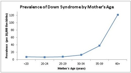 A line graph of the prevelance of down syndrome relative to the mothers age at conception