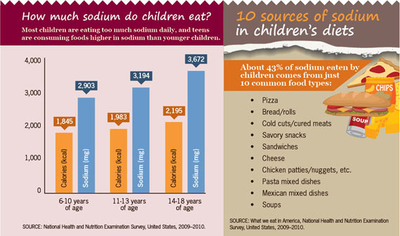 Chart detailing the amount of sodium in children's diets