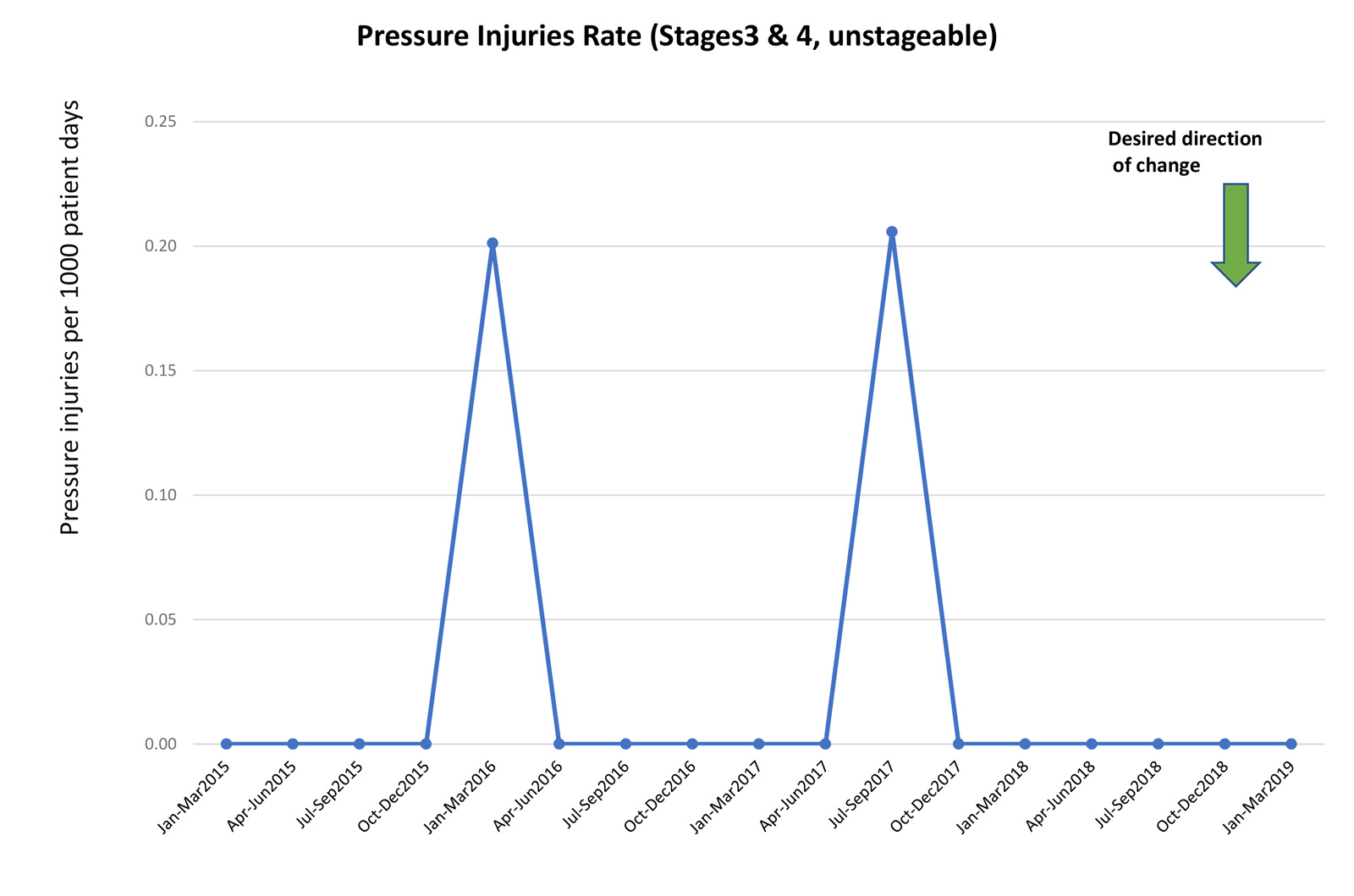 chart of pressure injuries